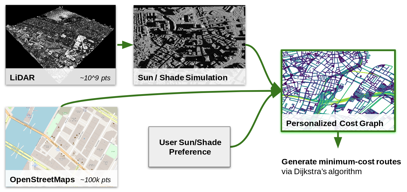 Parasol Navigation: Optimizing Walking Routes to Keep You in the Sun